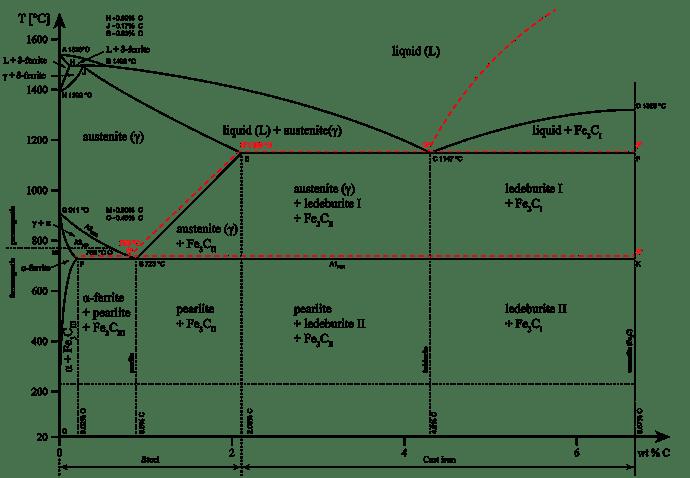 2560px-Iron_carbon_phase_diagram.svg