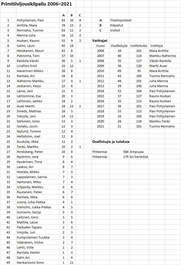 Primikisa tilastot