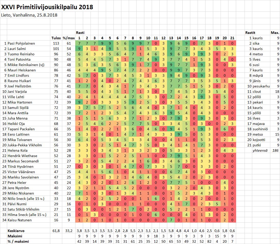 Primikisa_2018_tulokset